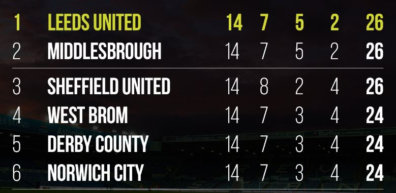 Leeds back on top of the league after comfortable two-nil win overIpswich